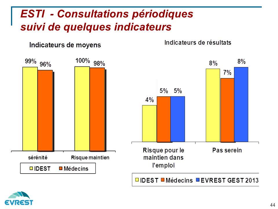 ESTI - Consultations périodiques suivi de quelques indicateurs
