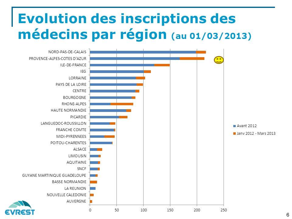 Evolution des inscriptions des médecins par région (au 01/03/2013)