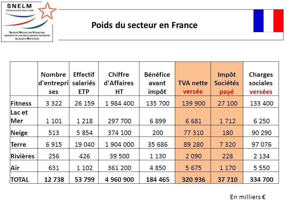 Poids du secteur en France Charges sociales versées
