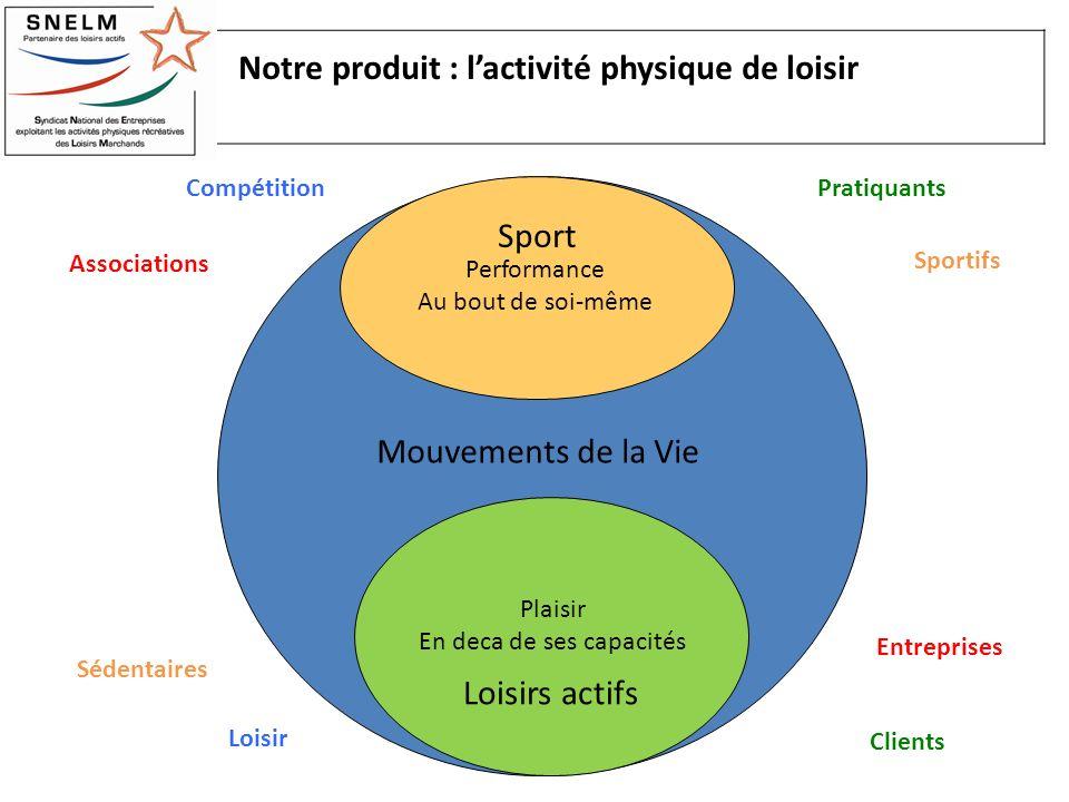 Notre produit : l'activité physique de loisir
