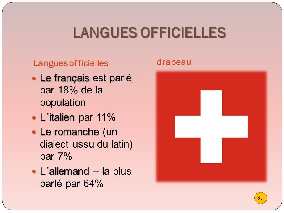 LANGUES OFFICIELLES Le français est parlé par 18% de la population