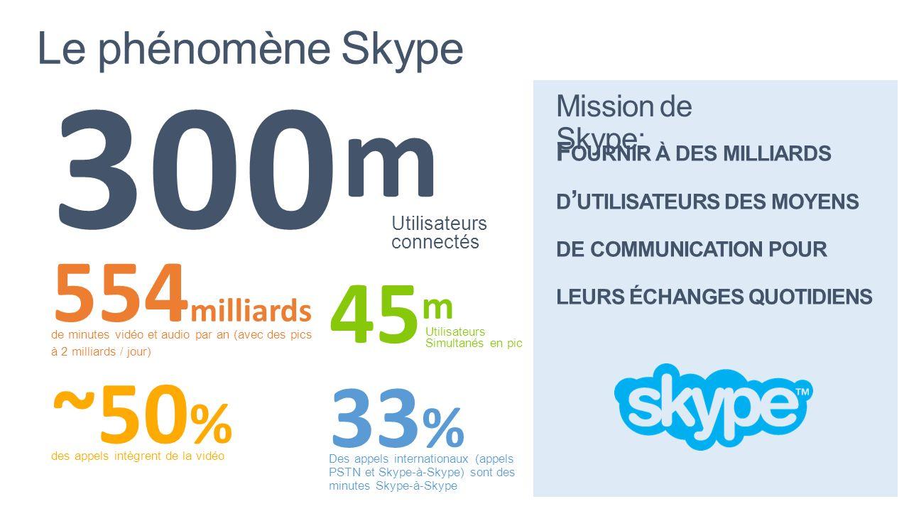 300m 554milliards 45m ~50% des appels intègrent de la vidéo 33%