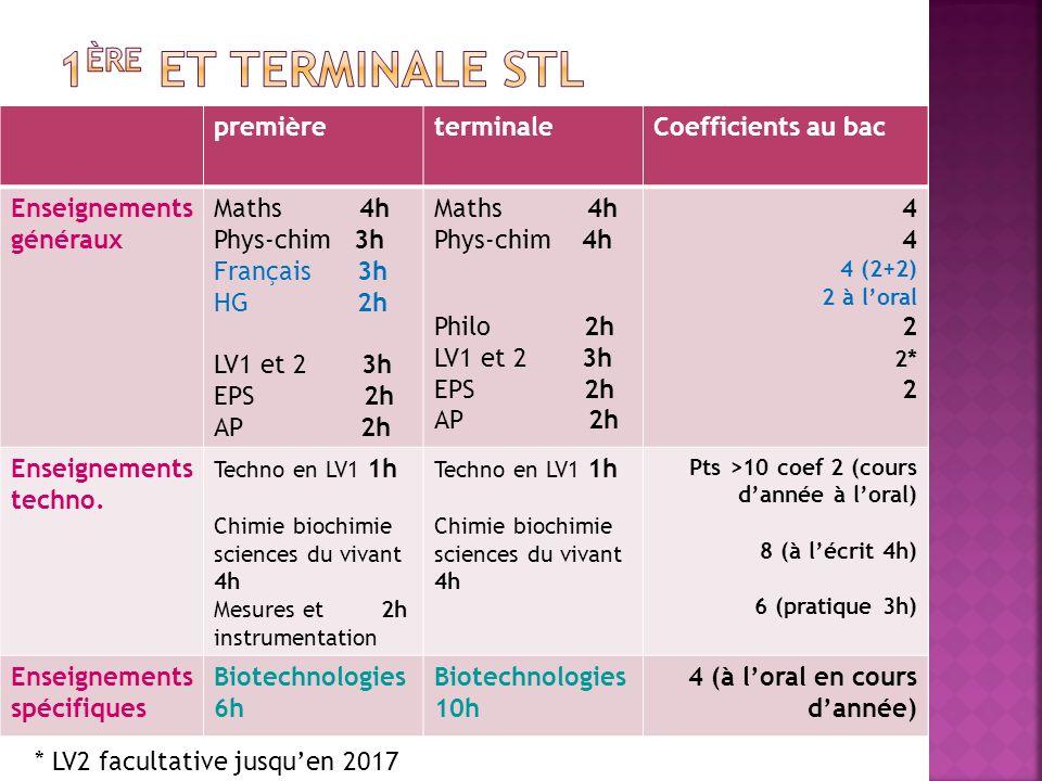 1ère et terminale STL première terminale Coefficients au bac