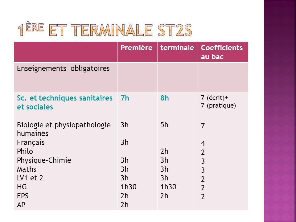 1ère et terminale ST2S Première terminale Coefficients au bac