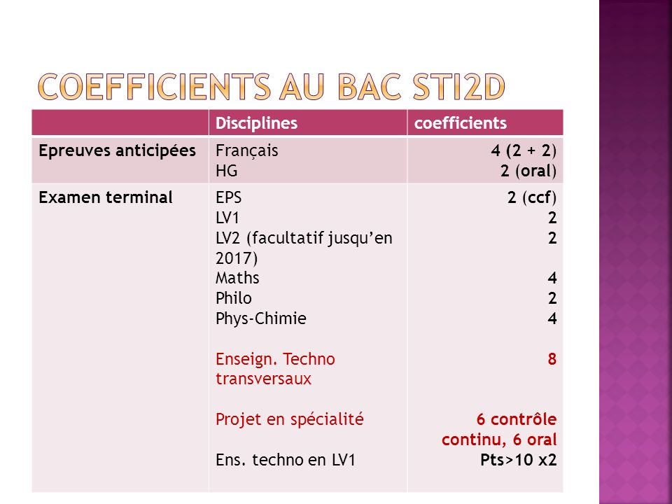 Coefficients au bac STI2D