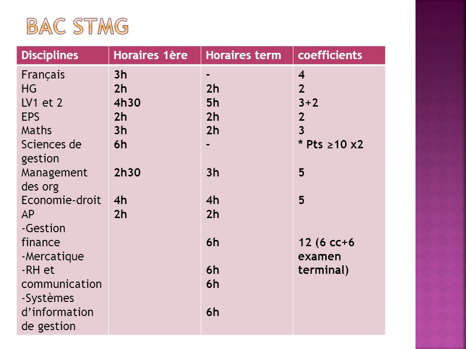 Bac STMG Disciplines Horaires 1ère Horaires term coefficients Français
