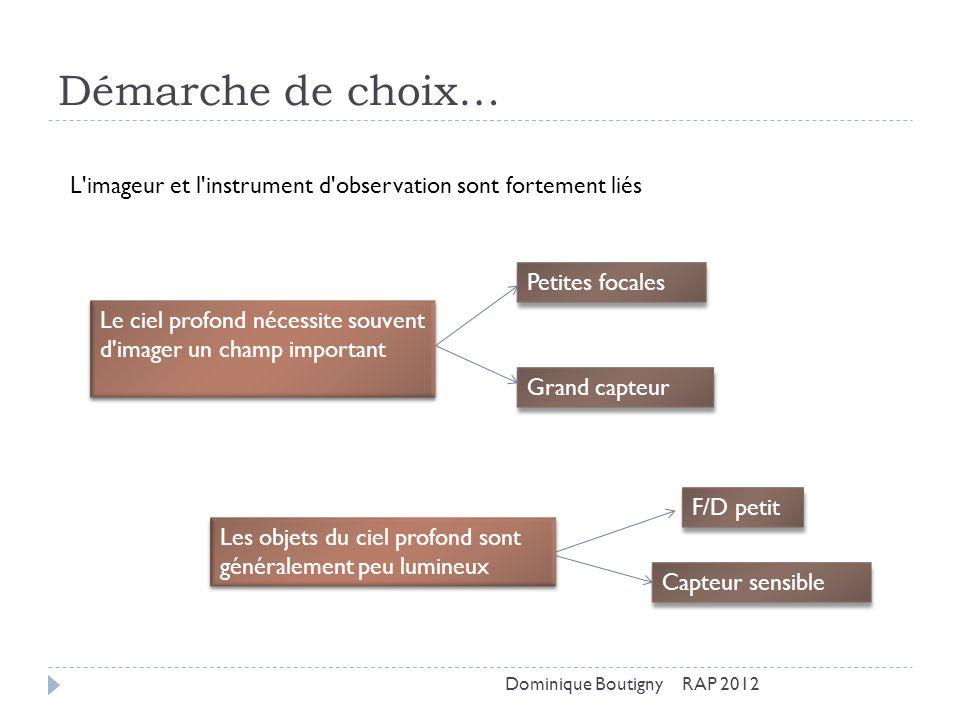 Démarche de choix… L imageur et l instrument d observation sont fortement liés. Petites focales.