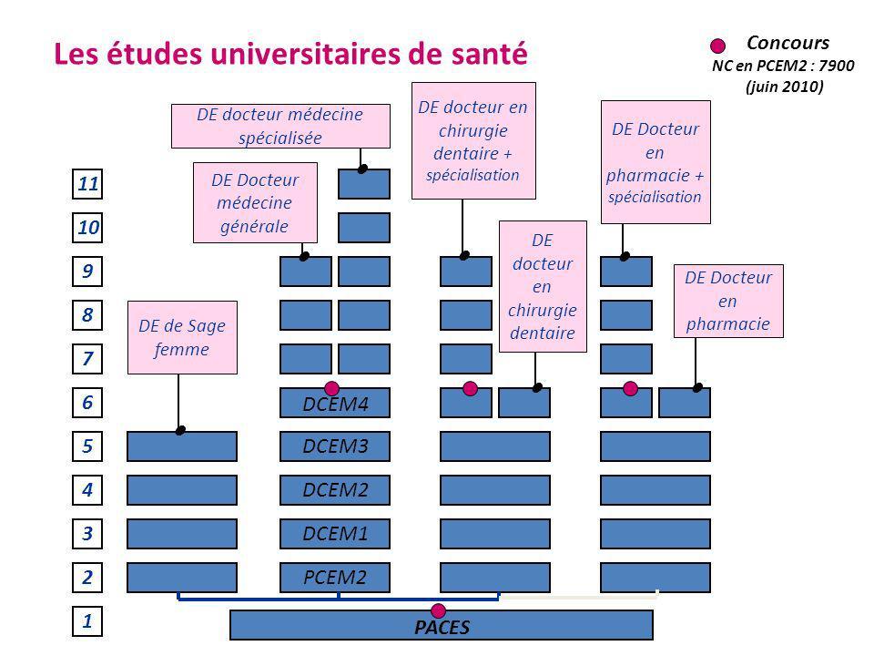 Les études universitaires de santé