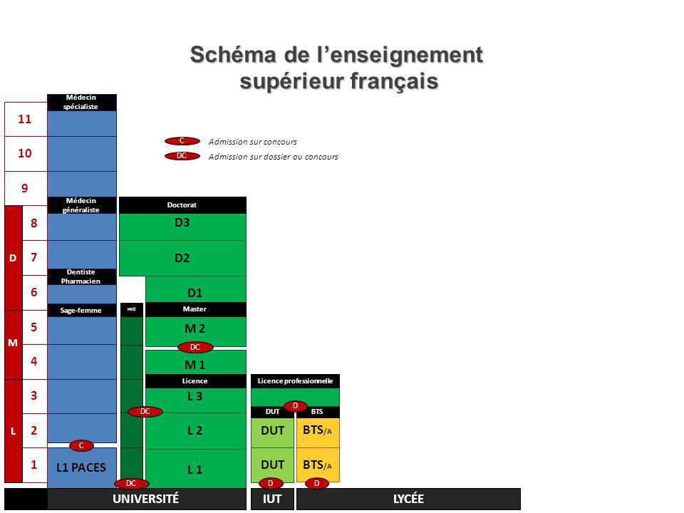 Schéma de l'enseignement supérieur français