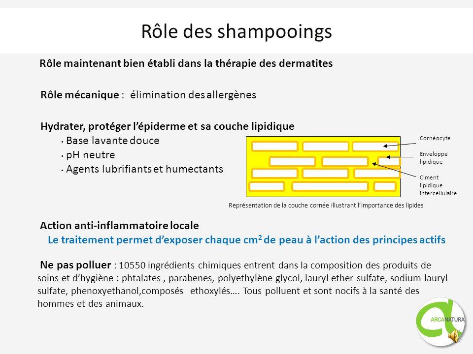 Rôle des shampooings Rôle mécanique : élimination des allergènes