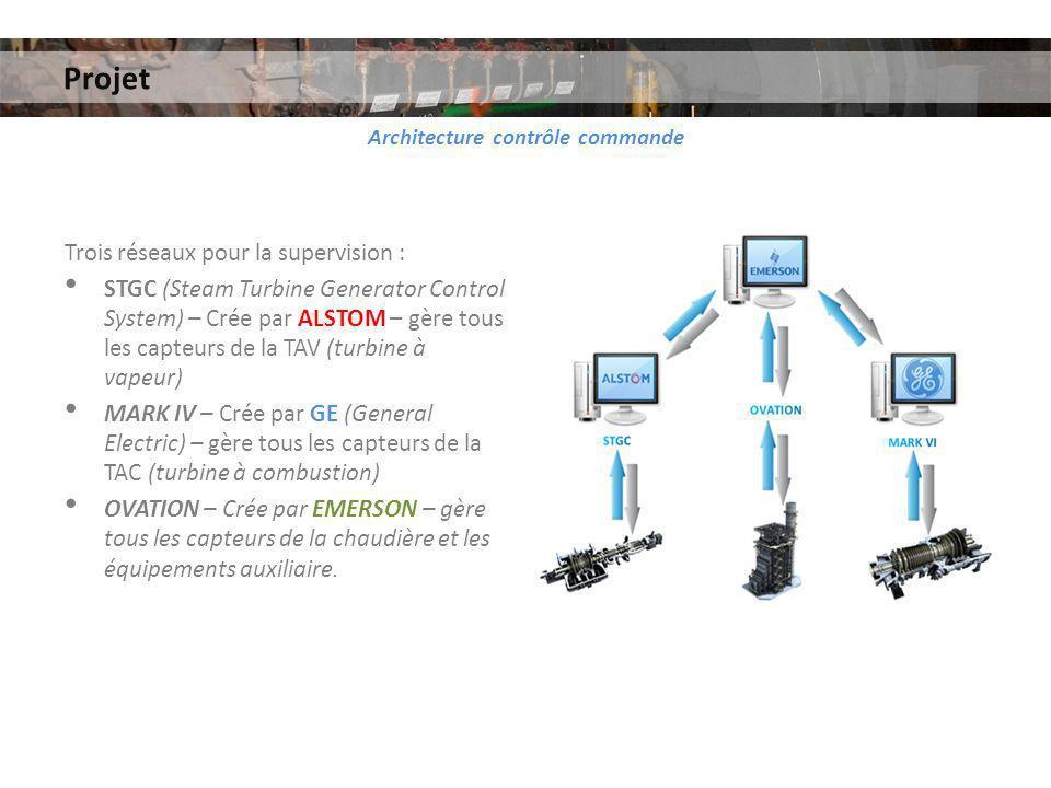 Architecture contrôle commande