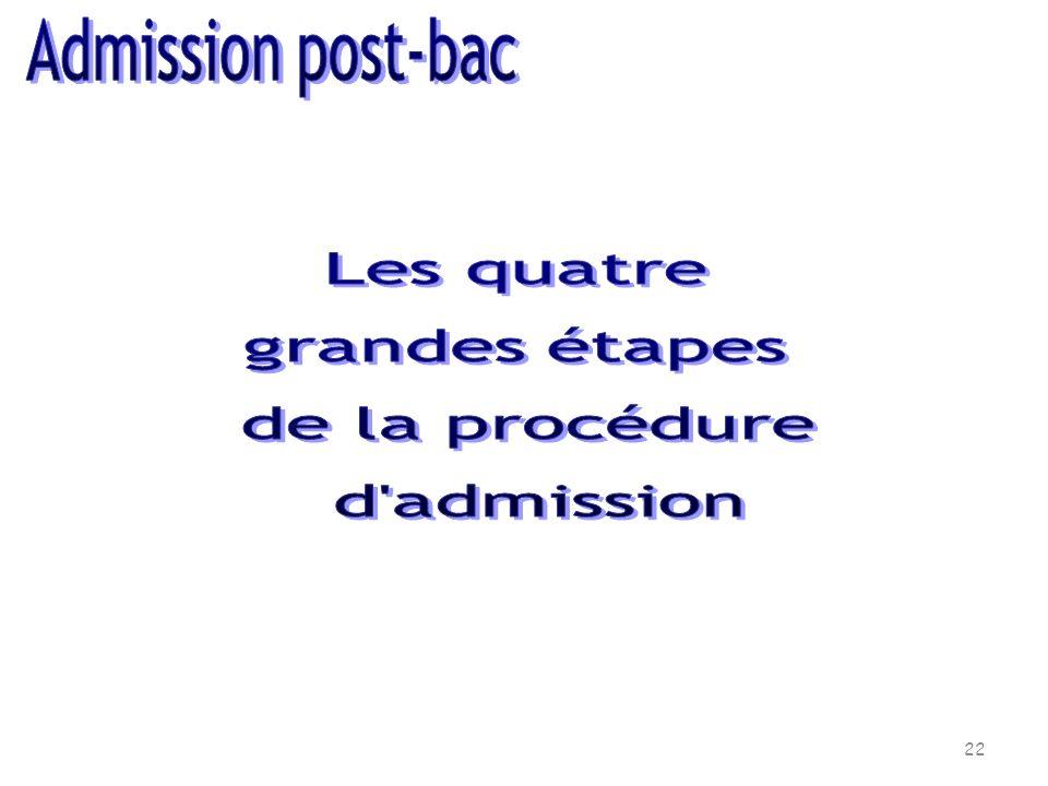 Admission post-bac Les quatre grandes étapes de la procédure