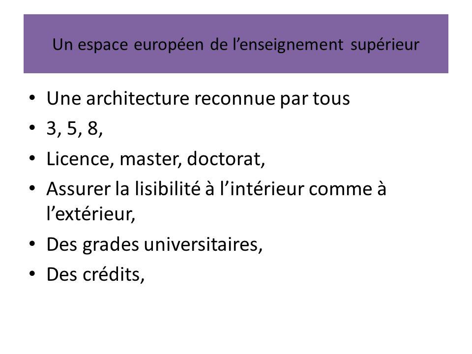 Un espace européen de l'enseignement supérieur