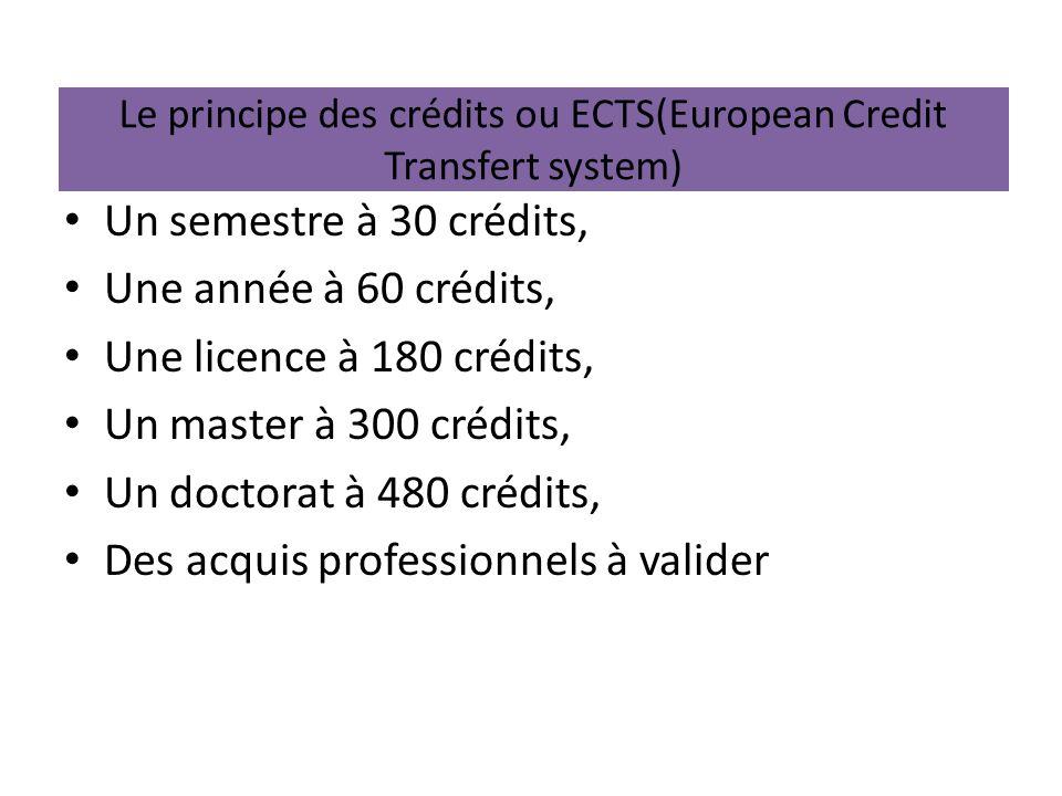 Le principe des crédits ou ECTS(European Credit Transfert system)