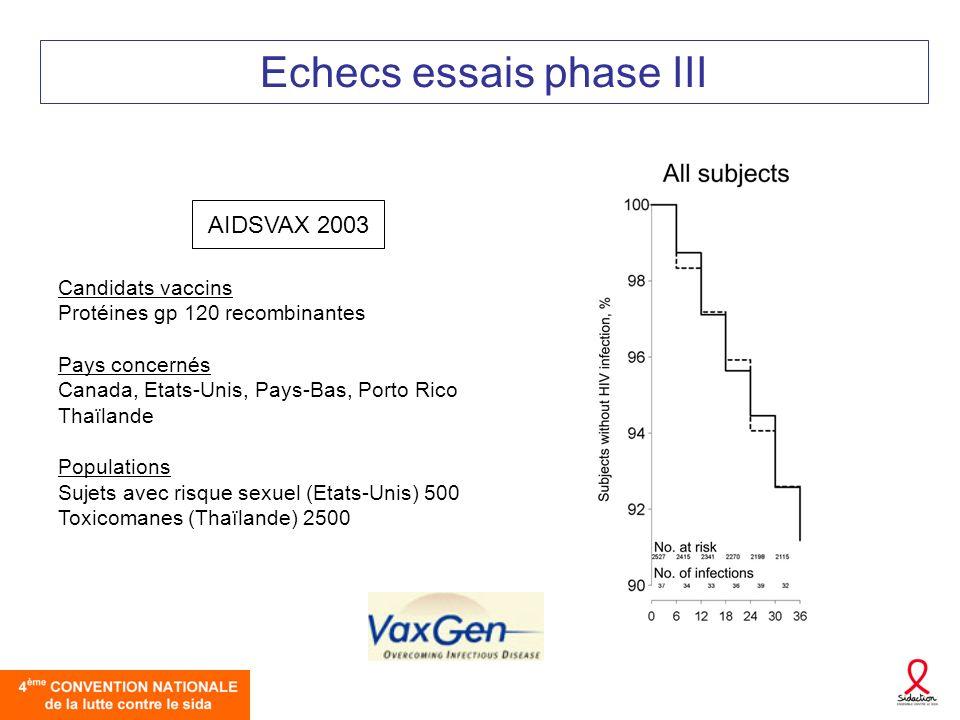 Echecs essais phase III