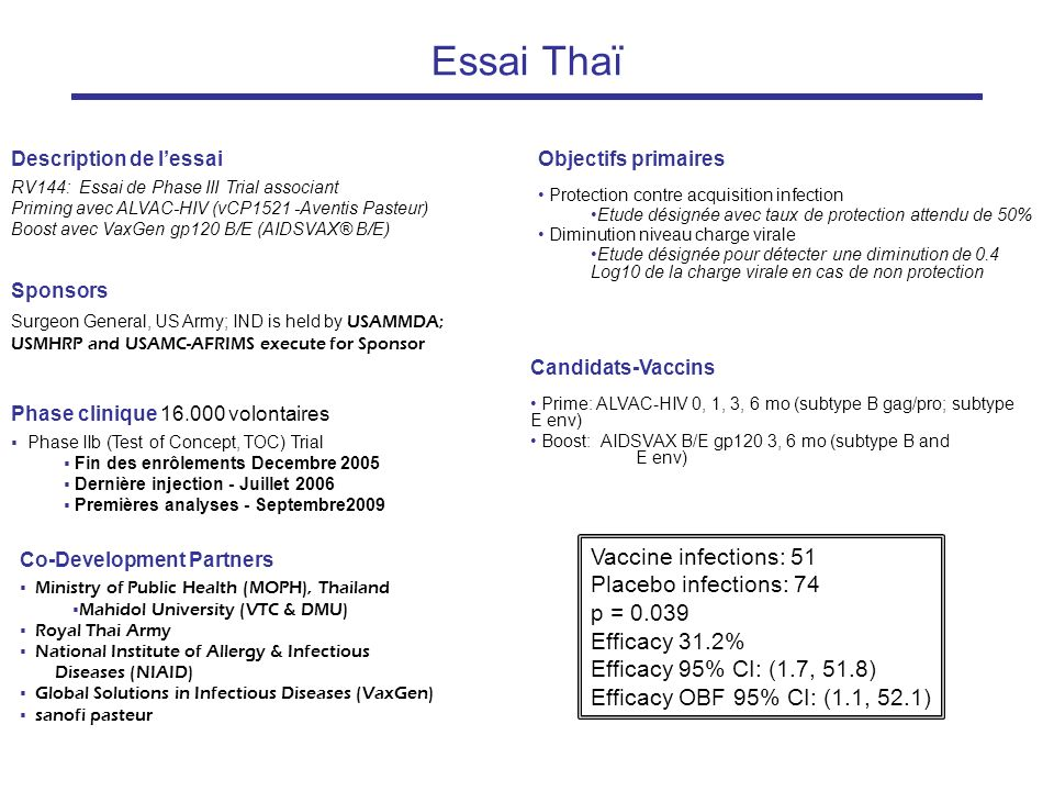 Essai Thaï Vaccine infections: 51 Placebo infections: 74 p = 0.039