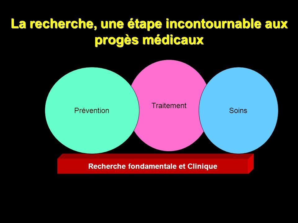 La recherche, une étape incontournable aux progès médicaux