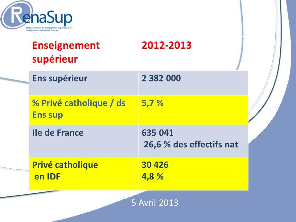 Enseignement supérieur 2012-2013 Ens supérieur 2 382 000