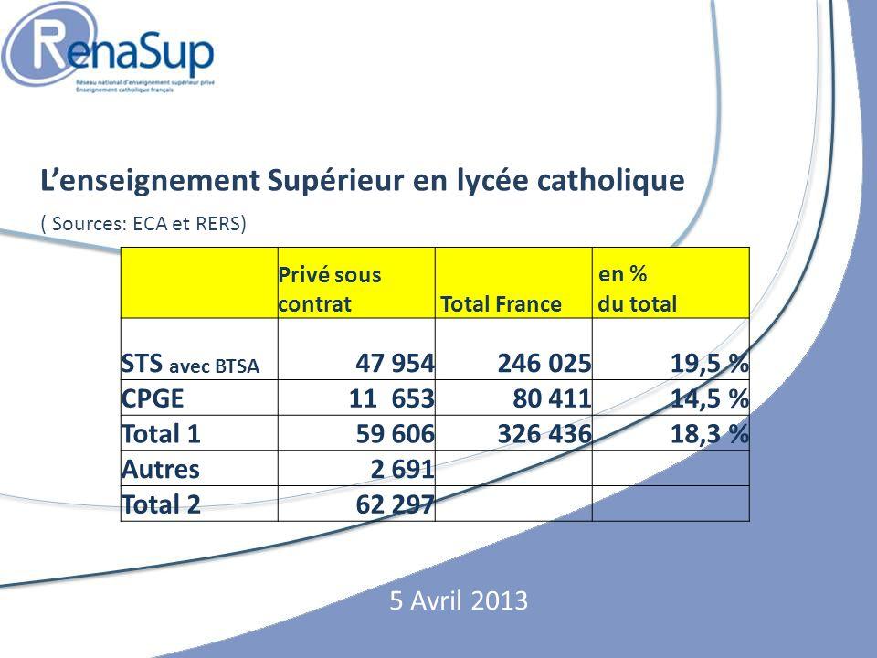 L'enseignement Supérieur en lycée catholique en % STS avec BTSA 47 954