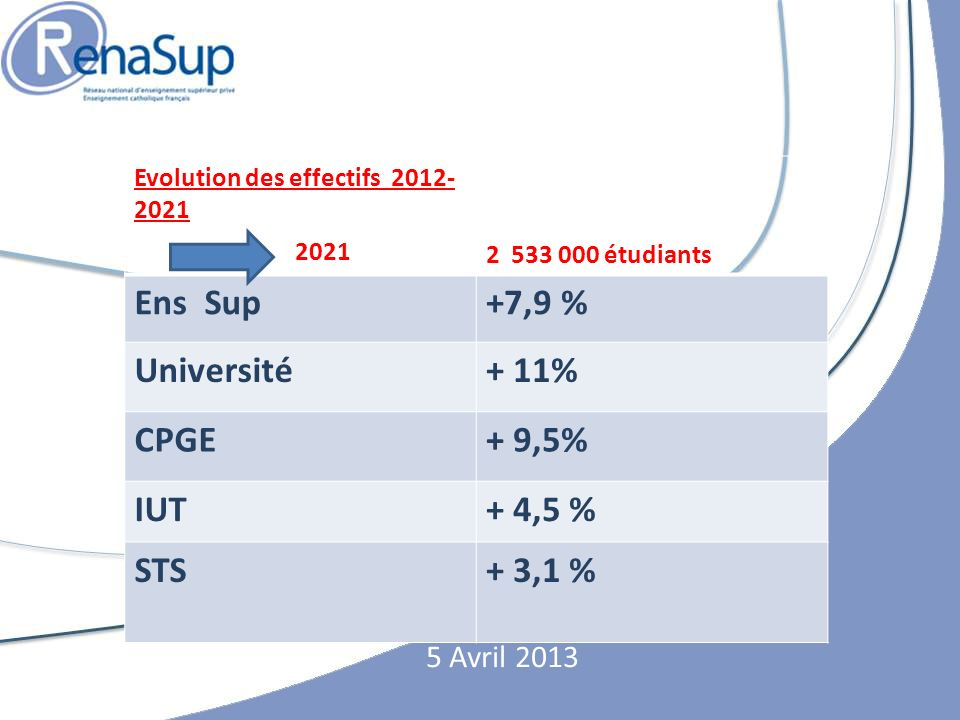 2021 Ens Sup +7,9 % Université + 11% CPGE + 9,5% IUT + 4,5 % STS