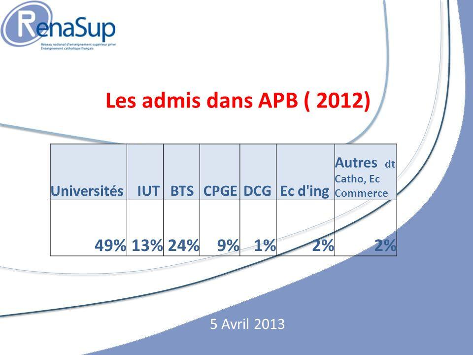 Les admis dans APB ( 2012) 49% 13% 24% 9% 1% 2% Universités IUT BTS