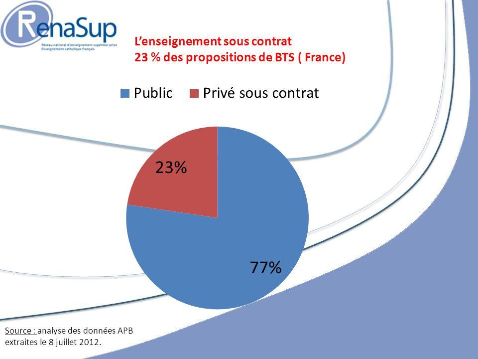 L'enseignement sous contrat 23 % des propositions de BTS ( France)