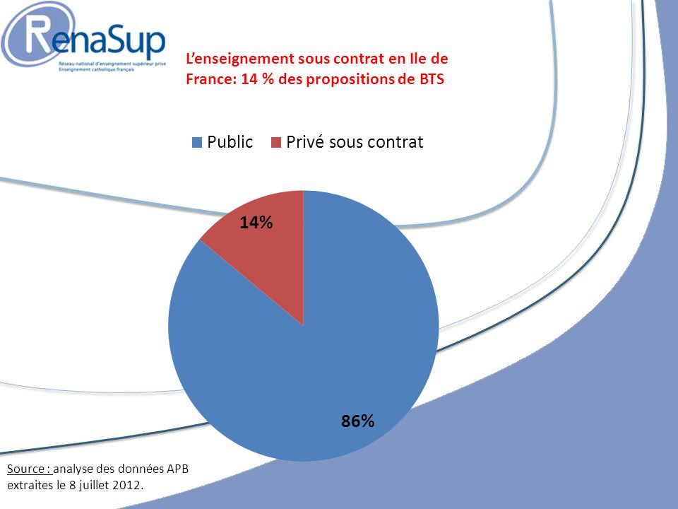 L'enseignement sous contrat en Ile de France: 14 % des propositions de BTS