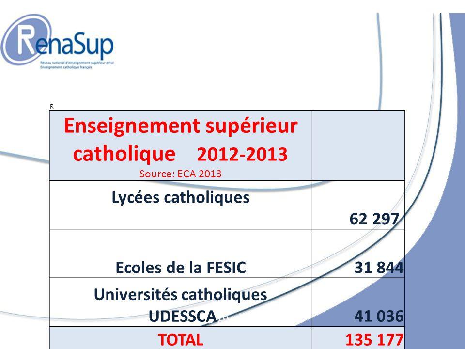 Enseignement supérieur catholique 2012-2013 Universités catholiques