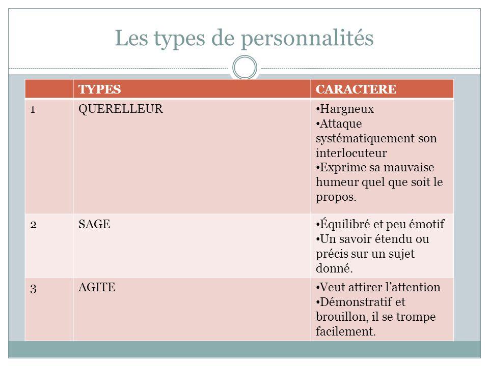 Les types de personnalités