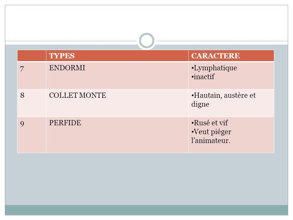 TYPES CARACTERE. 7. ENDORMI. Lymphatique. inactif. 8. COLLET MONTE. Hautain, austère et digne.