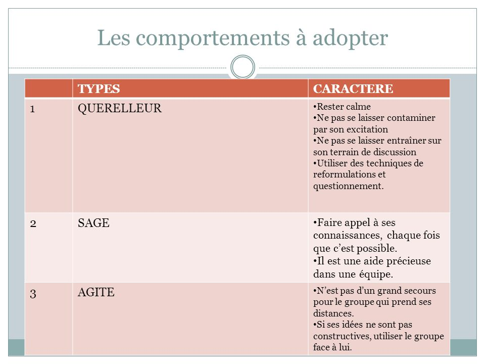 Les comportements à adopter