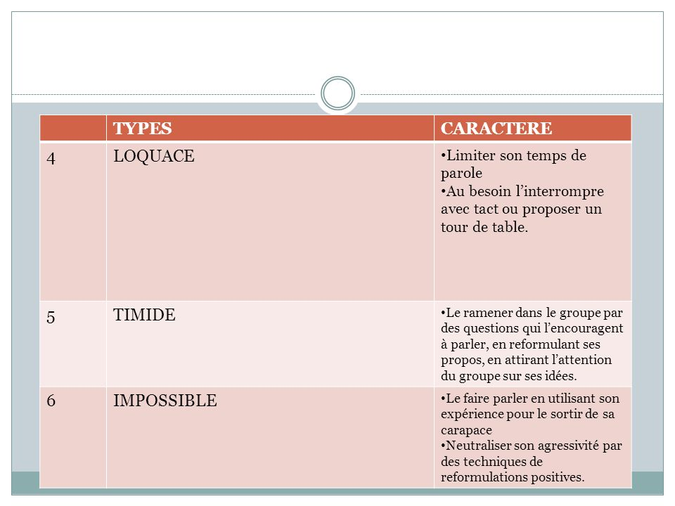 TYPES CARACTERE 4 LOQUACE 5 TIMIDE 6 IMPOSSIBLE
