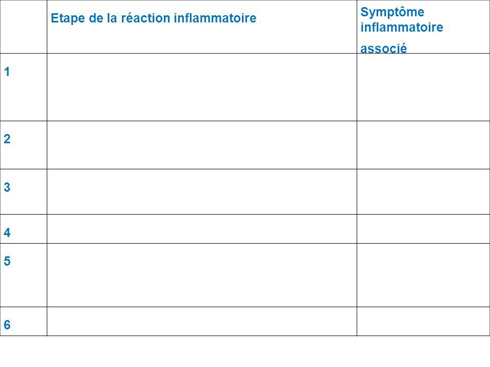 Etape de la réaction inflammatoire