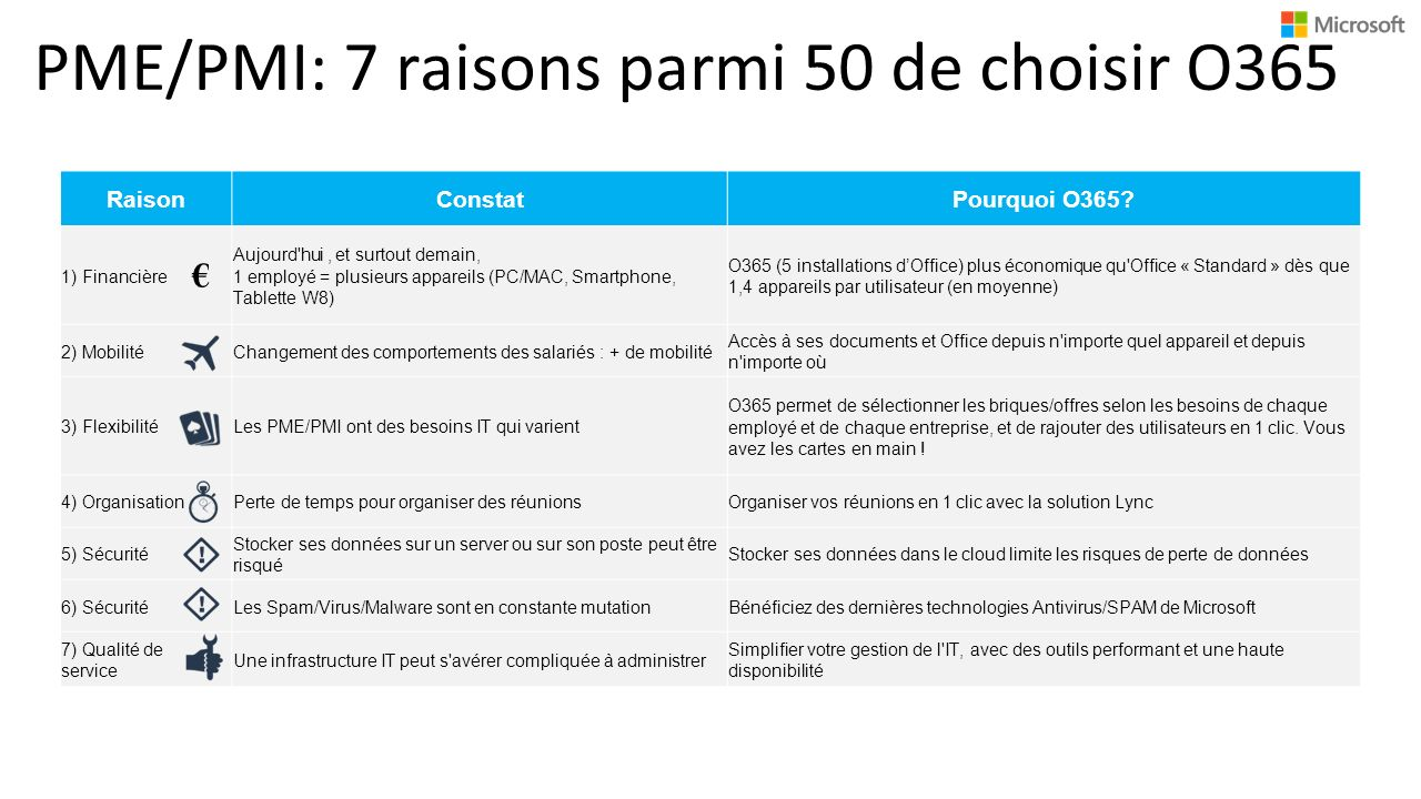PME/PMI: 7 raisons parmi 50 de choisir O365