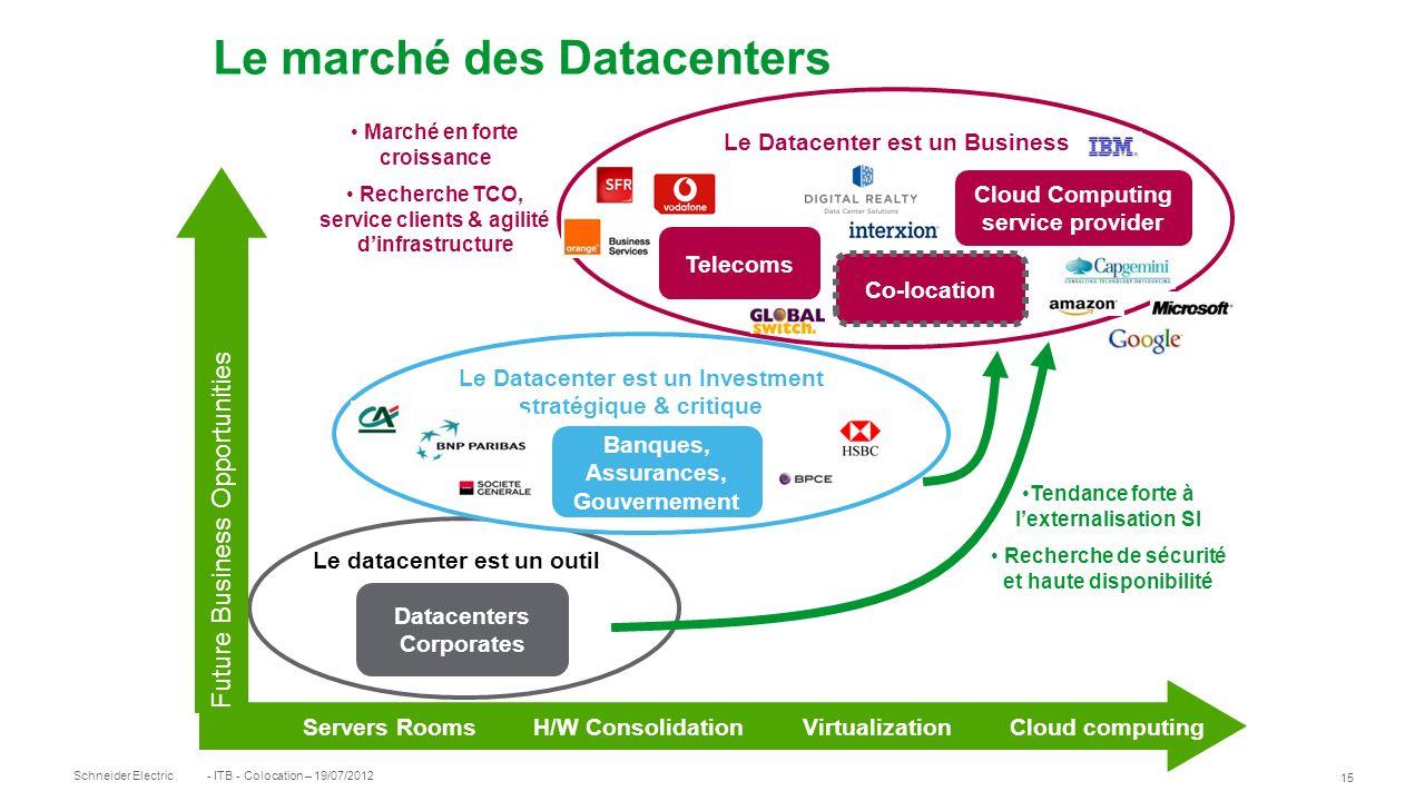 Le marché des Datacenters