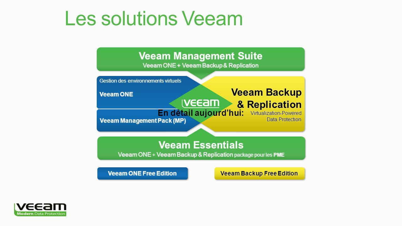 Veeam Management Suite