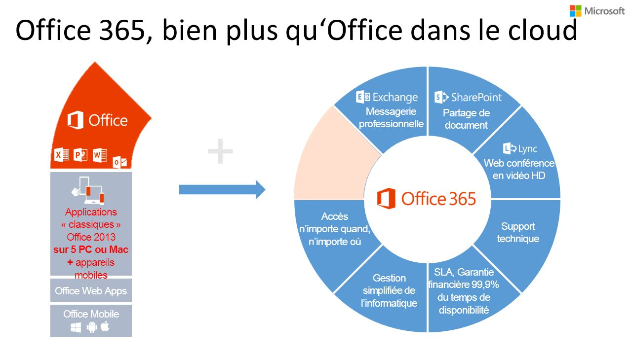 Office 365, bien plus qu'Office dans le cloud