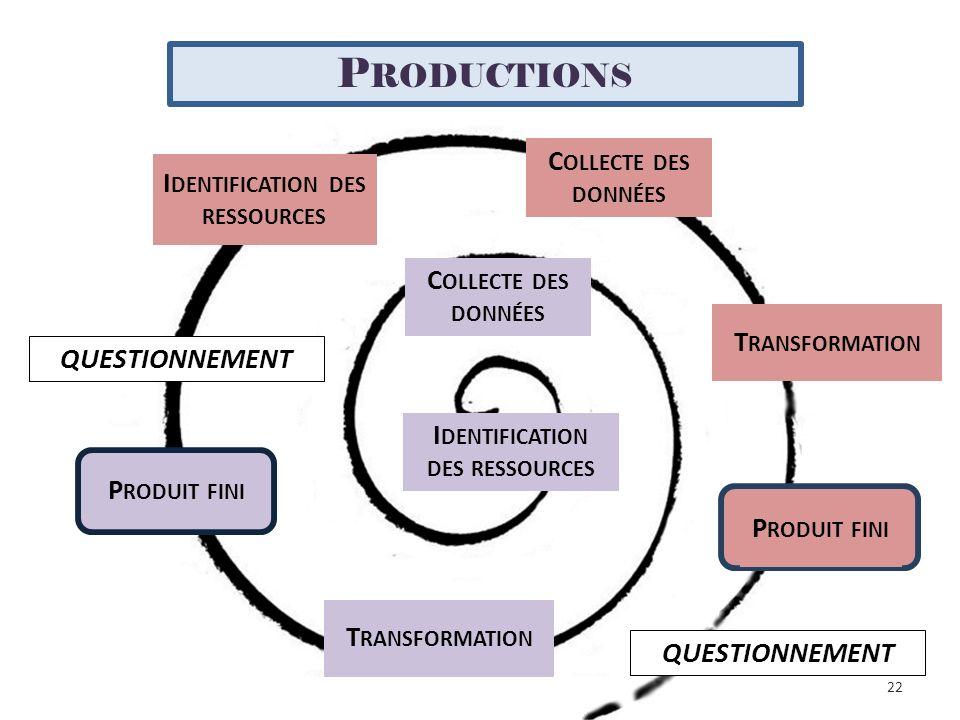 Identification des ressources Identification des ressources