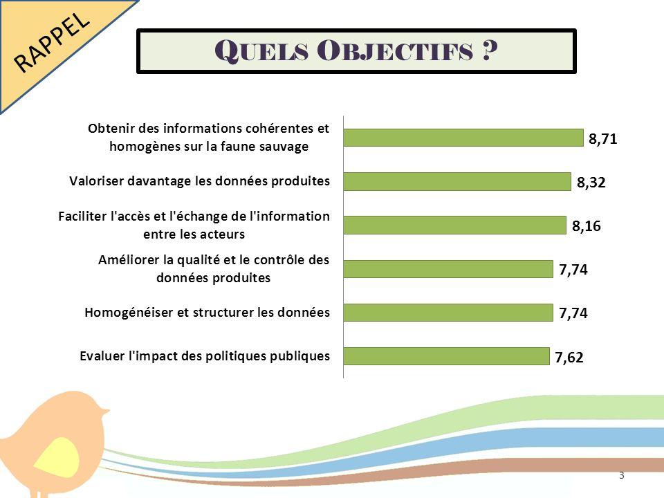 RAPPEL Quels Objectifs Quels objectifs pour le futur OAFS