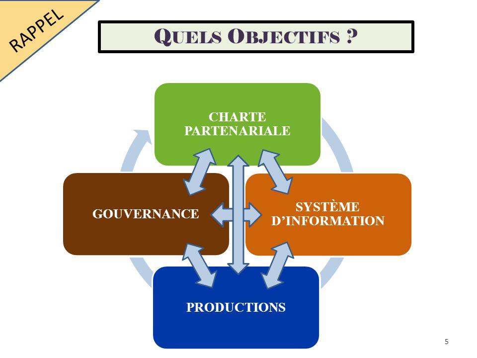 RAPPEL Quels Objectifs