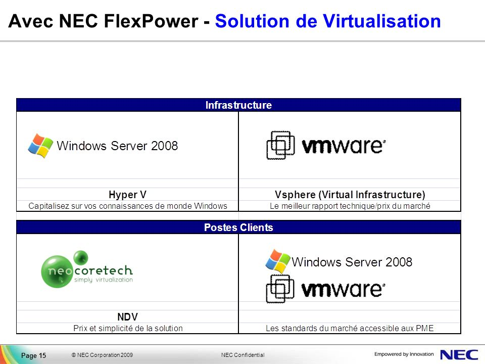 Avec NEC FlexPower - Solution de Virtualisation