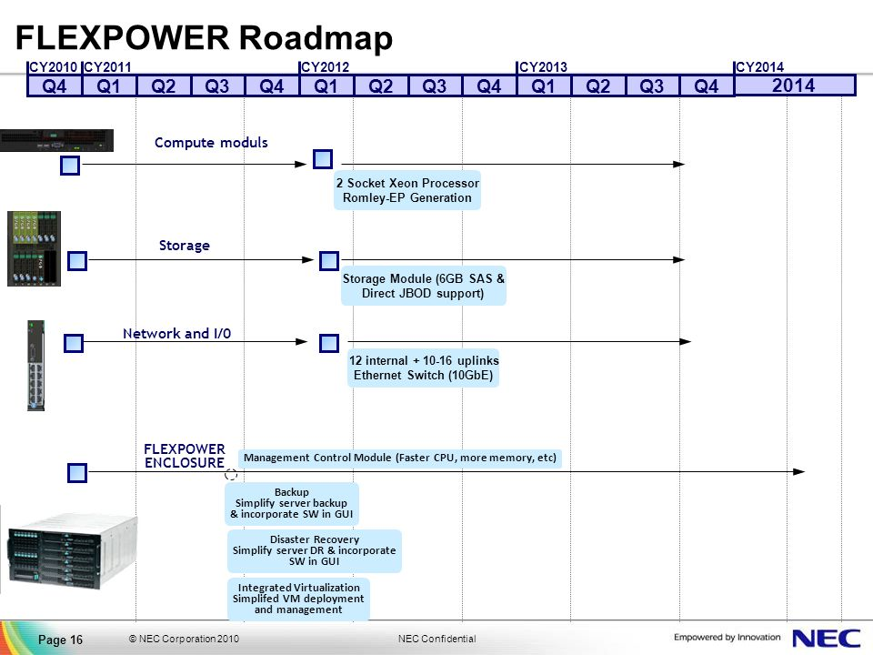 FLEXPOWER Roadmap Q4 Q1 Q2 Q3 Q4 Q1 Q2 Q3 Q4 Q1 Q2 Q3 Q4 2014