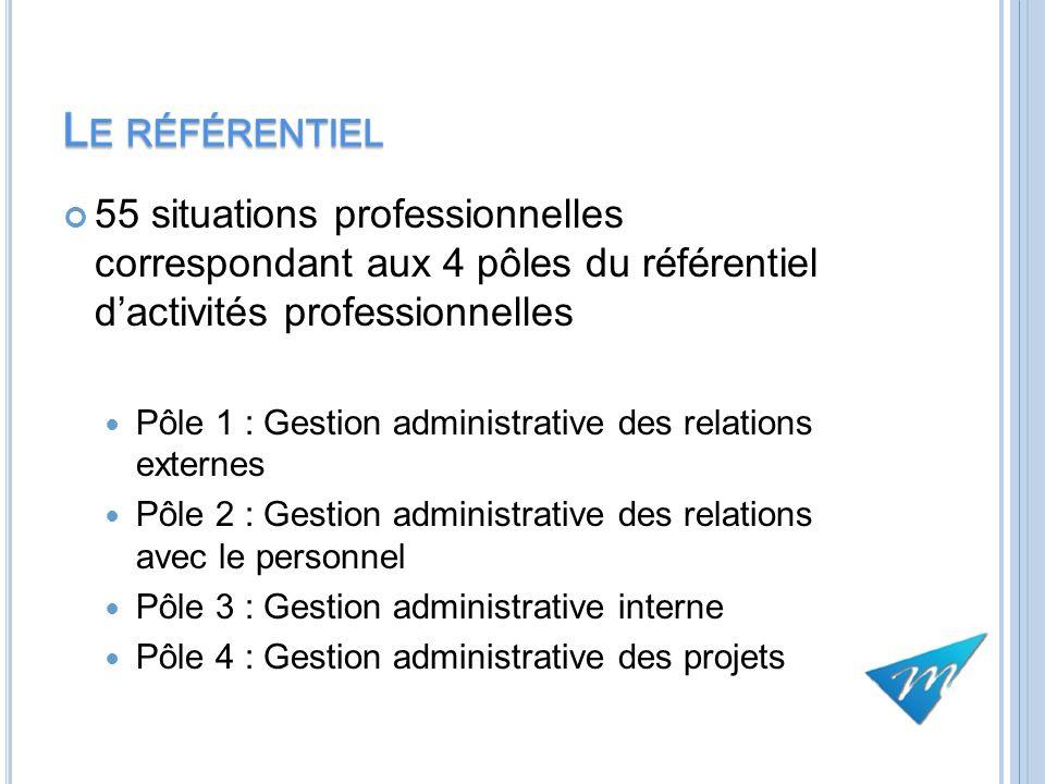 Le référentiel 55 situations professionnelles correspondant aux 4 pôles du référentiel d'activités professionnelles.