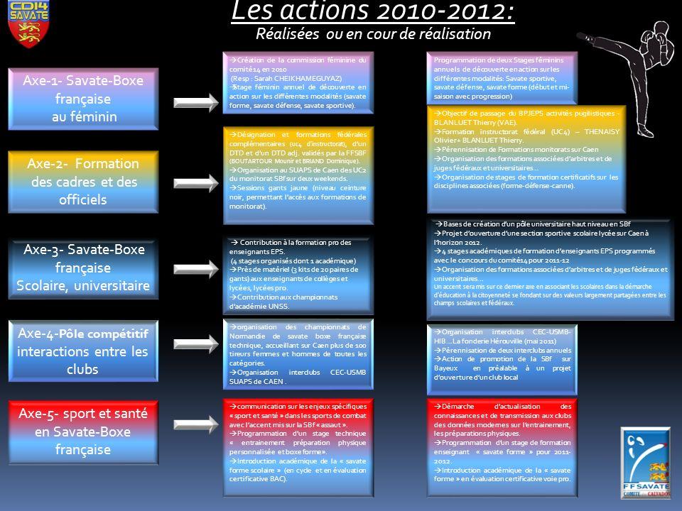 Les actions 2010-2012: Réalisées ou en cour de réalisation
