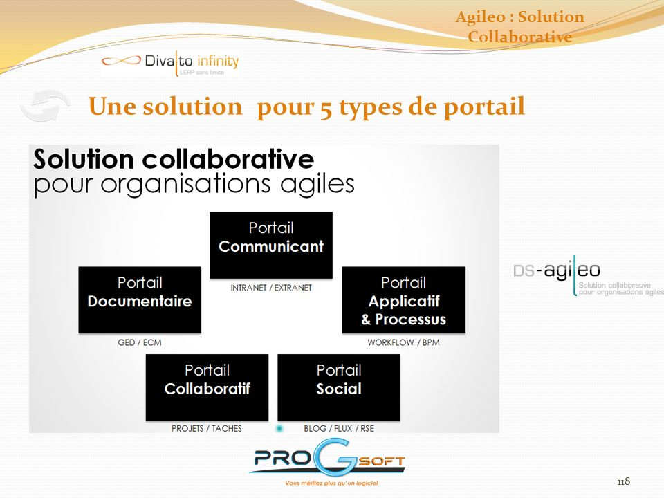 Agileo : Solution Collaborative