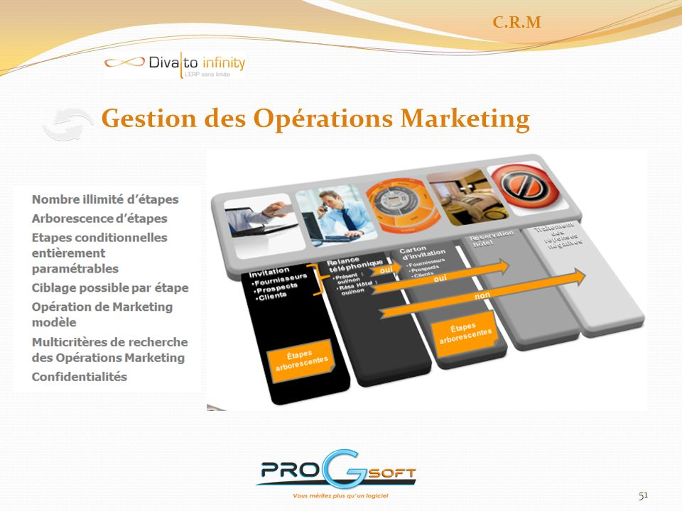 Gestion des Opérations Marketing