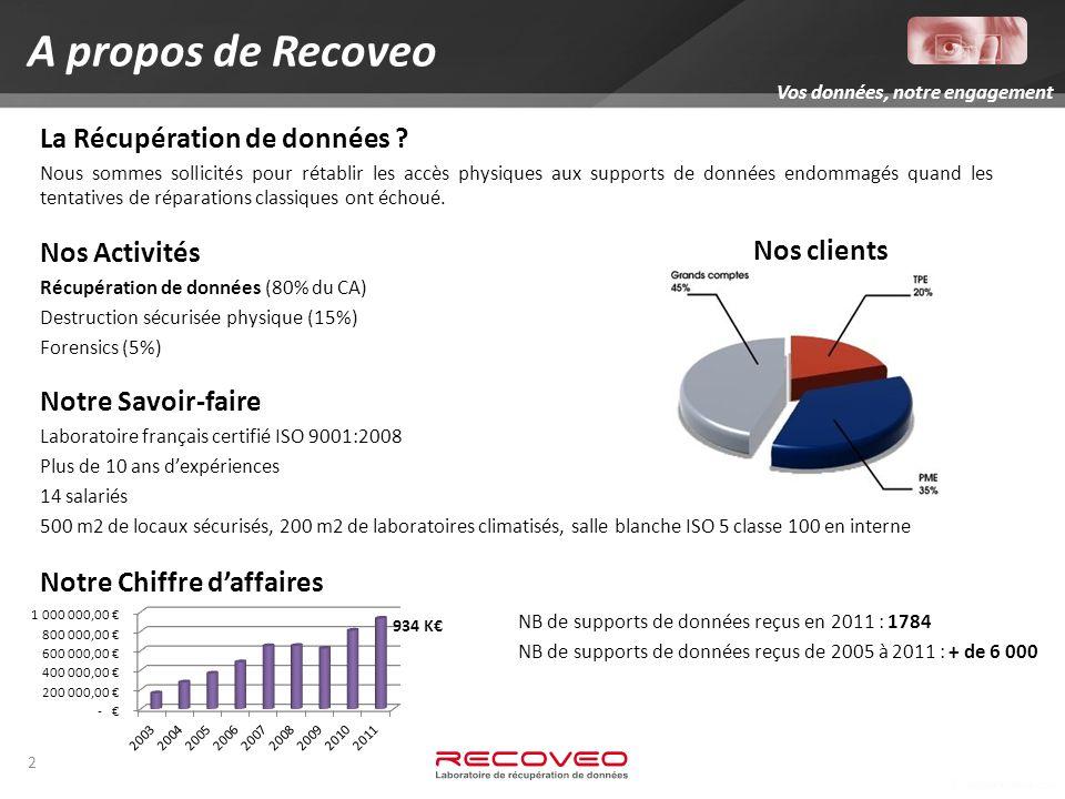 A propos de Recoveo La Récupération de données Nos Activités