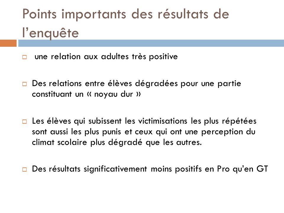 Points importants des résultats de l'enquête