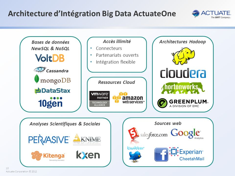 Architecture d'Intégration Big Data ActuateOne