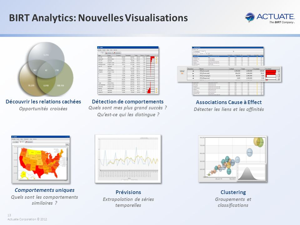 BIRT Analytics: Nouvelles Visualisations